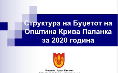 Структура на Буџетот на Општина Крива Паланка за 2020 година
